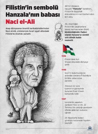Hanzala karakterini çizen karikatürist Naci el-Ali