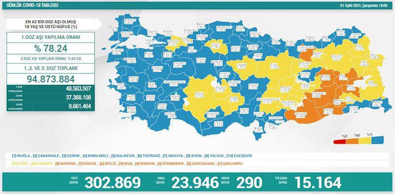 1 Eylül koronavirüs tablosu! Vaka Sayılarında Son Durum