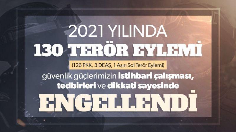 İçişleri: 2021'de 130 terör eylemi engellendi
