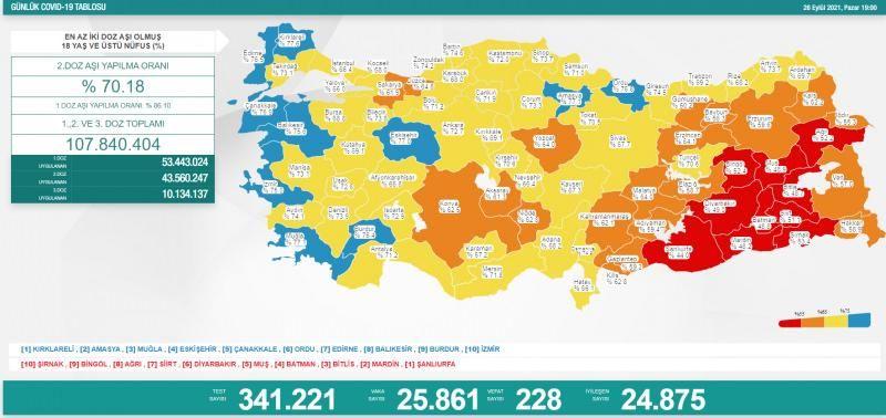 26 Eylül koronavirüs tablosu! Vaka Sayılarında Son Durum