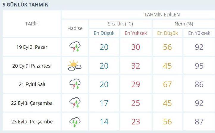 Kocaeli'de bu hafta hava nasıl olacak?