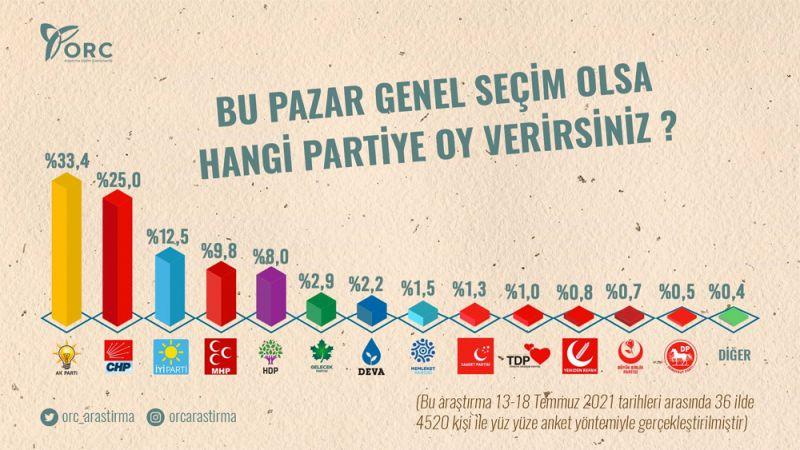 Son ankete göre partilerin aldığı oy oranları