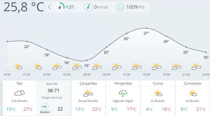 Hava sıcaklığı 10 derece düşecek!