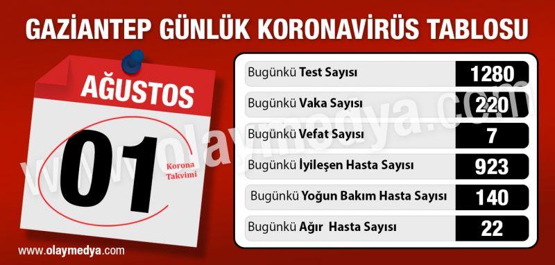1 Ağustos korona Gaziantep tablosu ne durumda?... Gaziantep vaka ve vefatta yine rekorda... Gaziantep korona virüste kabus yaratmaya devam ederken, vaka sayısı 206 ve vefat da 7 olduğu iddia edildi