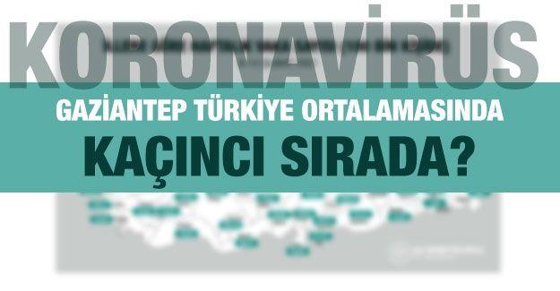 Gaziantep Türkiye ortalamasında kaçıncı sırada?