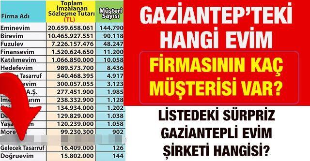 Gaziantep'teki hangi Evim firmasının kaç müşterisi var?