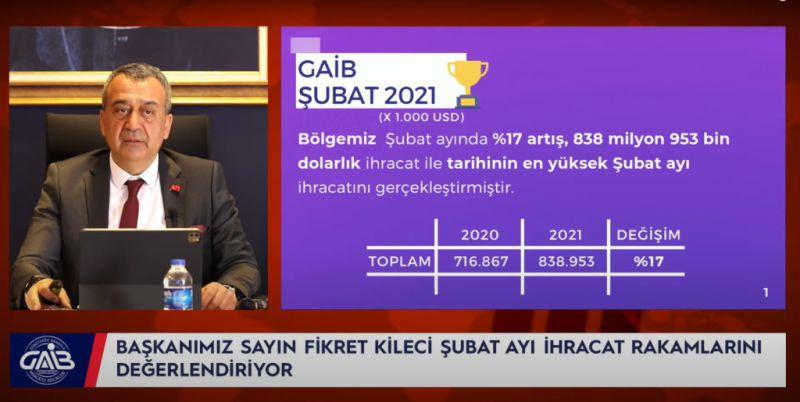Kileci;  Gaziantep rekor artışla 749 milyon 231 bin dolarlık ihracata imza attı
