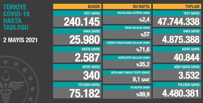Son dakika haberi: Gaziantep ve Türkiye için 2 Mayıs korona tablosu ve vaka sayısı Sağlık Bakanlığı tarafından açıklandı!