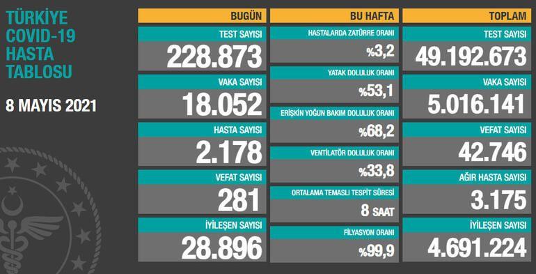 Son Dakika: Gaziantep dahil Türkiye geneli 8 Mayıs korona tablosu ve vaka sayısı Sağlık Bakanlığı tarafından açıklandı!