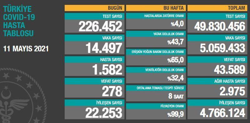 Son Dakika...11 Mayıs corona virüsü verileri açıklandı! Yeni vaka sayısı arttı