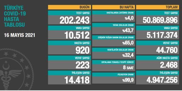 Son Dakika...Türkiye'de 16 Mayıs günü koronavirüs nedeniyle 223 kişi vefat etti, 10 bin 512 yeni vaka tespit edildi
