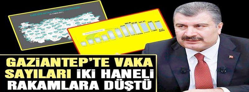 Gaziantep'te vaka sayıları iki haneli rakamlara düştü-