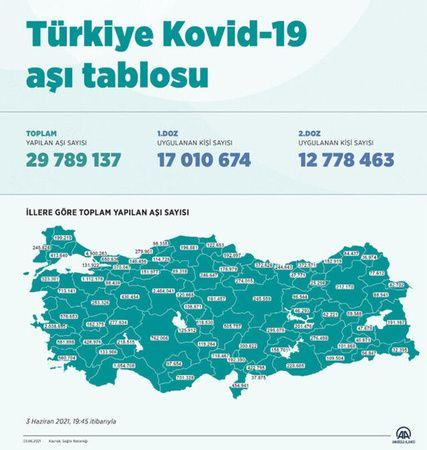 Son Dakika...Gaziantep'te kaç kişi aşılandı!Türkiye'de Uygulanan toplam aşı miktarı açıklandı...