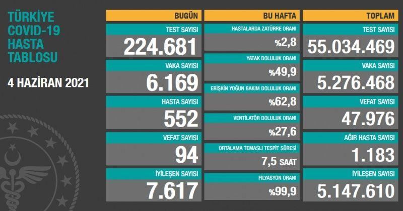 Son dakika: Türkiye ve Gaziantep için 4 Haziran koronavirüs tablosu! Vaka, Hasta, ölü sayısı ve son durum açıklandı