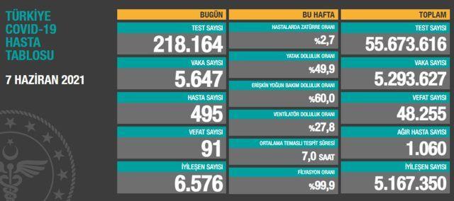 Son Dakika: Türkiye ve Gaziantep için 7 Haziran koronavirüs tablosu açıklandı