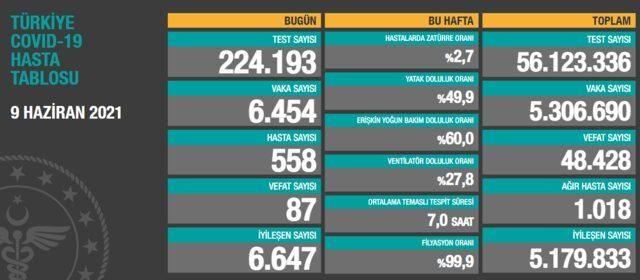 Son Dakika:Gaziantep ve Türkiye için  9 Haziran koronavirüs tablosu açıklandı