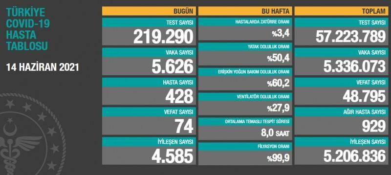 Son dakika....Türkiye ve Gaziantep'te 14 Haziran koronavirüs tablosu! Vaka, Hasta, ölü sayısı ve son durum açıklandı