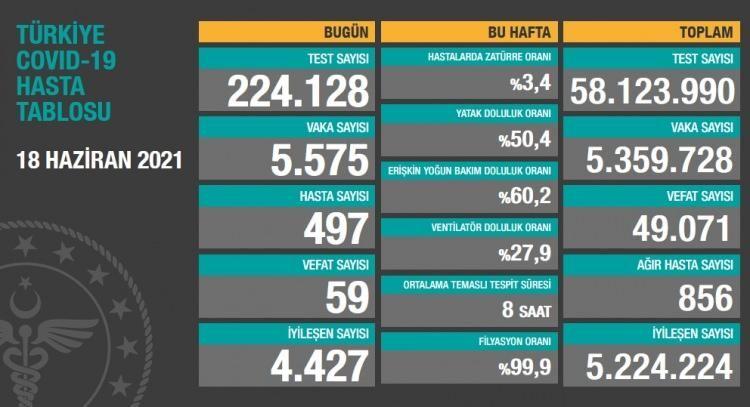 Son dakika: Türkiye ve Gaziantep için 18 Haziran koronavirüs tablosu! Vaka, Hasta, ölü sayısı ve son durum açıklandı
