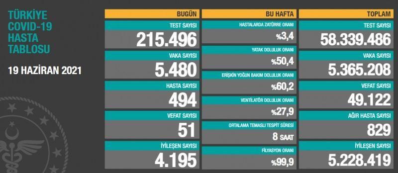 Son dakika: Türkiye'de Gaziantep dahil 19 Haziran koronavirüs tablosu! Vaka, Hasta, ölü sayısı ve son durum açıklandı