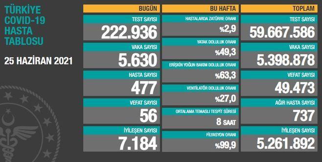 Son dakika... Türkiye ve Gaziantep'te Koronavirüs salgınında yeni vaka sayısı 5 bin 630