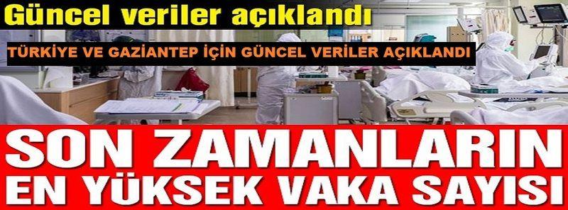 Son zamanların en yüksek vaka sayısına çıktık...Türkiye ve Gaziantep'in güncel korona virüs tablosu kamuoyuyla paylaşıldı.