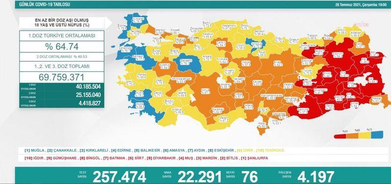 Kabus Türkiye Ve Gaziantep'e geri döndü !Vaka sayısı 22 binin üzerine çıktı