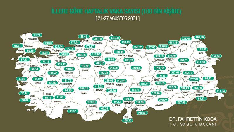 Gaziantep, Türkiye genelinde vakada 8. sırada