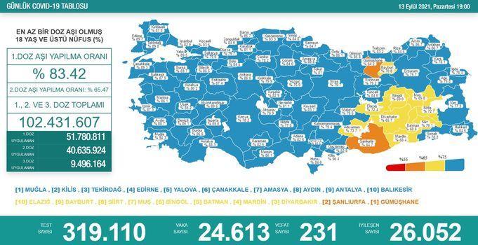 Son dakika haberi: Koronavirüs salgınında yeni vaka sayısı 24 bin 613