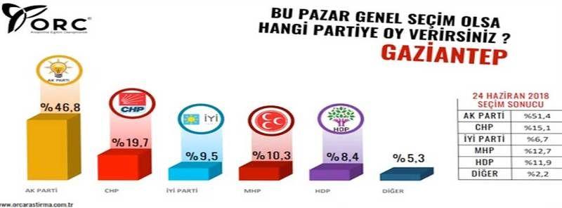 Gaziantep'te Bugün Seçim Olsa Cumhur İttifakı mı Millet İttifakı Mı Kazanır?