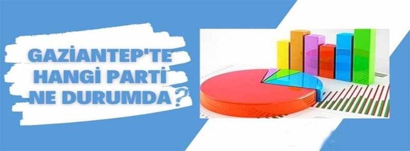 Anketlerde Gaziantep'ta Ak Parti'nin Son Durumu Ne?