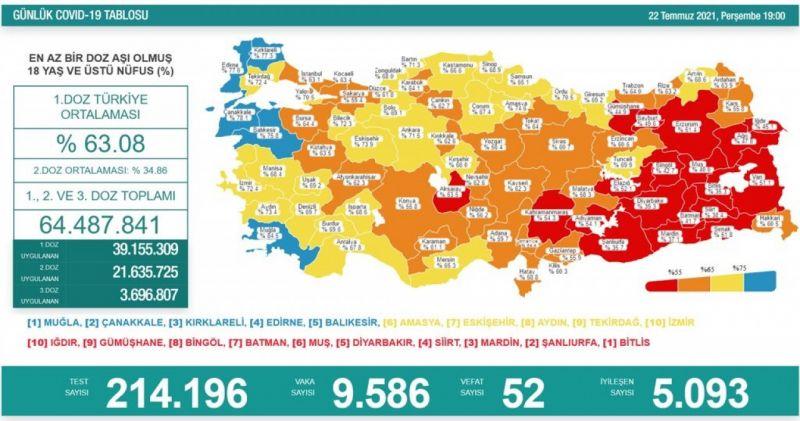 Koronavirüs salgınında günlük vaka sayısı 9bin 586 oldu