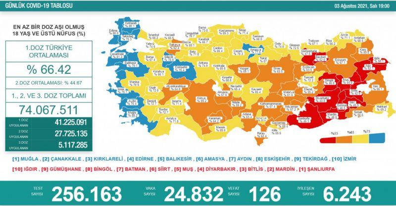 Koronavirüs salgınında günlük vaka sayısı 24bin 832oldu