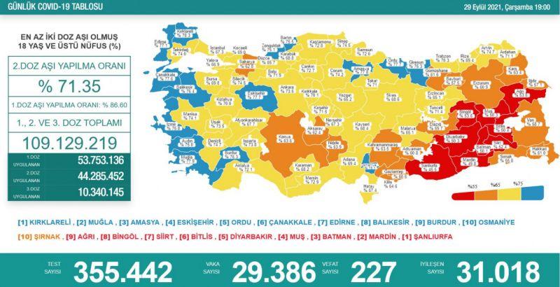 Koronavirüs salgınında günlük vaka sayısı 29bin 386oldu