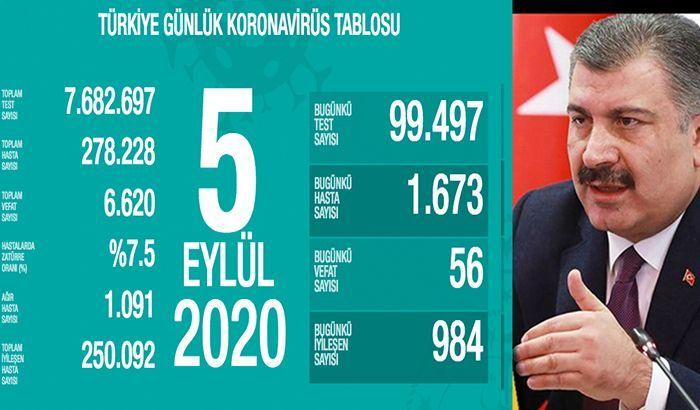 SON DAKİKA!! Türkiye'nin günlük koronavirüs tablosu