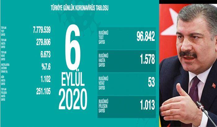 SON DAKİKA!! Sağlık Bakanı Fahrettin Koca son verileri açıkladı