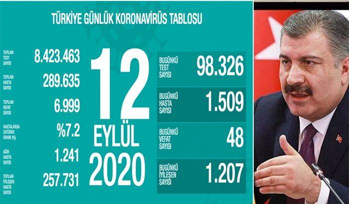 12 Eylül Türkiye'nin koronavirüs verileri