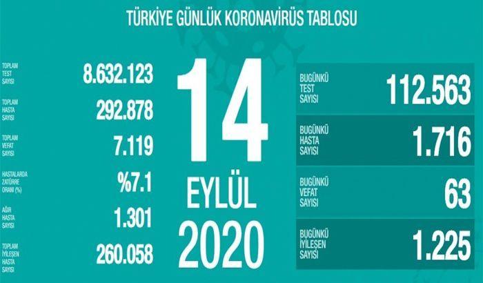 14 Eylül Türkiye'nin koronavirüs tablosu açıklandı..