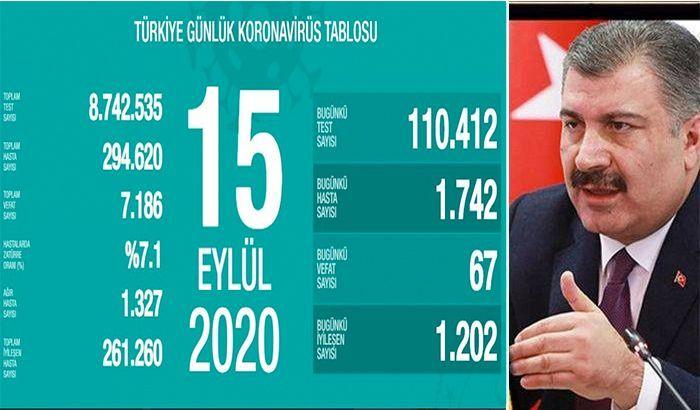 15 Eylül Türkiye'nin korona tablosu açıklandı....