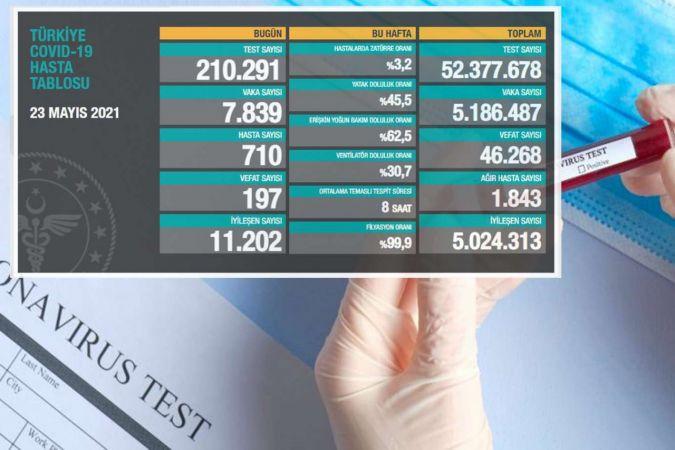 Son 24 saatte 197 can kaybı, 7 bin 839 yeni vaka