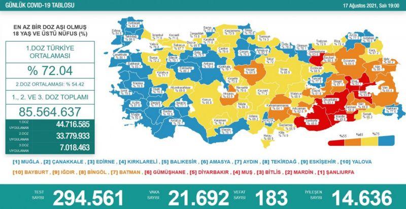 Vefat sayılarında 200 sınırına yaklaşıldı, güncel vaka sayıları ve aşıda son durum