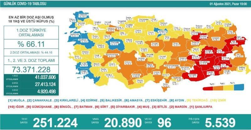 Sakarya Marmara'da en az aşı yapılan il oldu