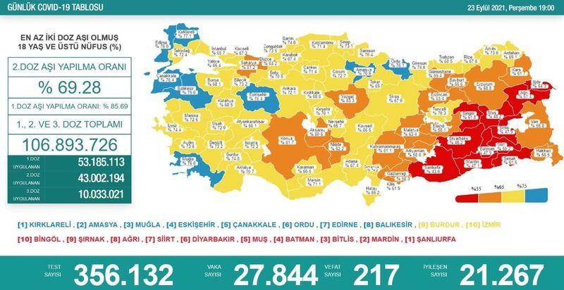 Vakalar düşmüyor: 217 can kaybı, 27 bin 844 yeni vaka